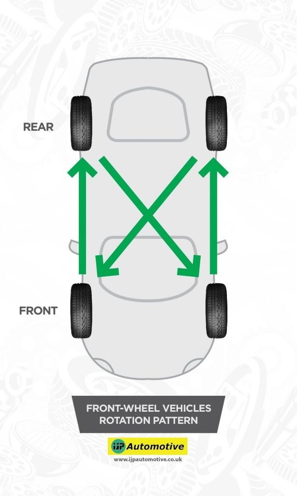 Tyre Rotation_Front Wheel Rotation Pattern